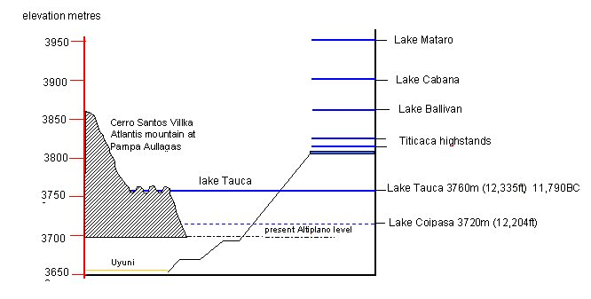 Lake Tauca elevations Pampa Aullagas